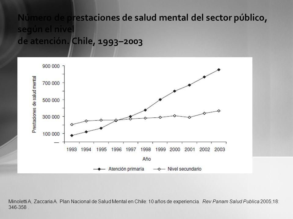 Número de prestaciones de salud mental del sector público, según el nivel de atención. Chile, 1993–2003