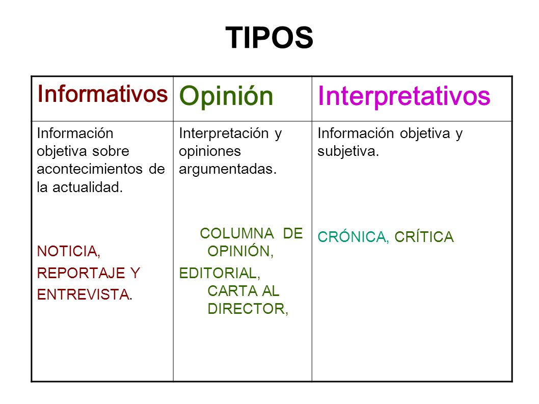 TIPOS Opinión Interpretativos Informativos