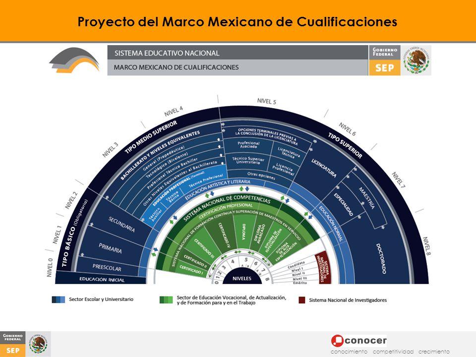 Proyecto del Marco Mexicano de Cualificaciones