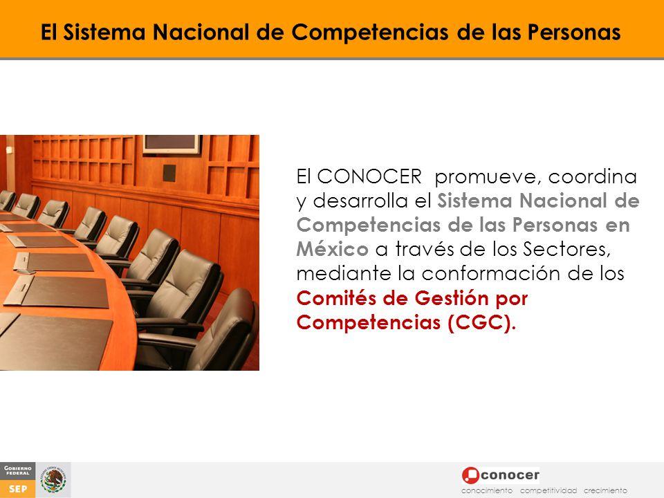 El Sistema Nacional de Competencias de las Personas