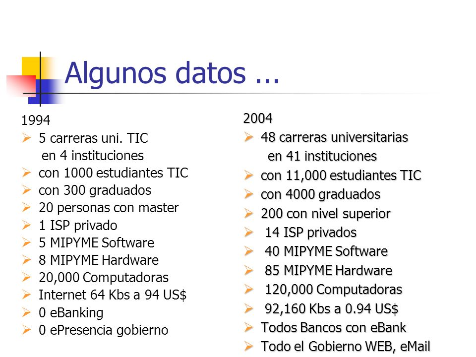 Algunos datos ... 2004 48 carreras universitarias en 41 instituciones