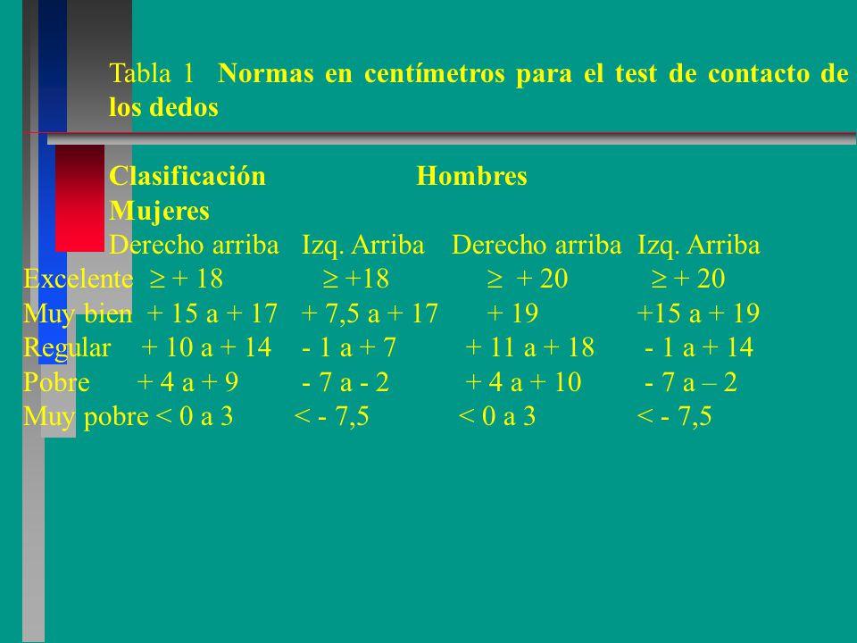 Tabla 1 Normas en centímetros para el test de contacto de los dedos
