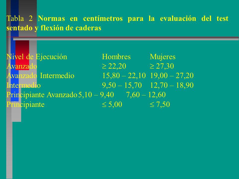 Tabla 2 Normas en centímetros para la evaluación del test sentado y flexión de caderas