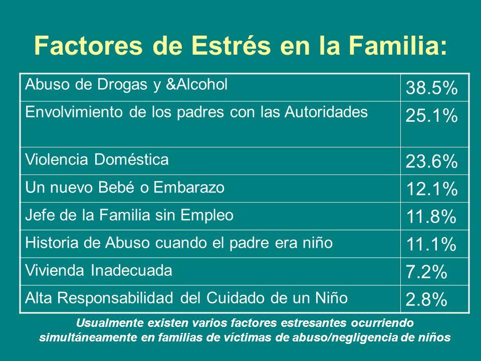 Factores de Estrés en la Familia: