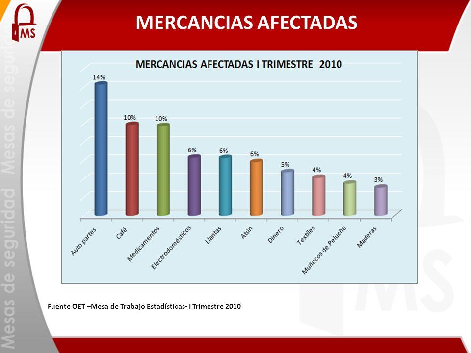 MERCANCIAS AFECTADAS Fuente OET –Mesa de Trabajo Estadísticas- I Trimestre 2010