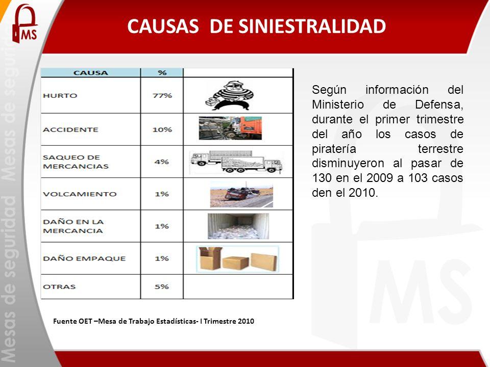 CAUSAS DE SINIESTRALIDAD