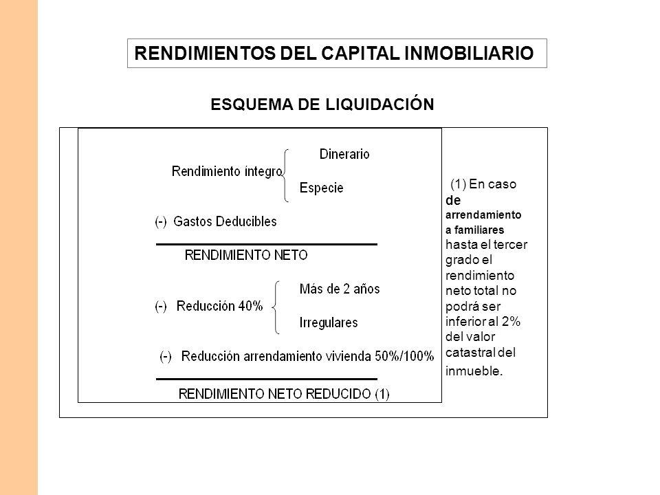 ESQUEMA DE LIQUIDACIÓN