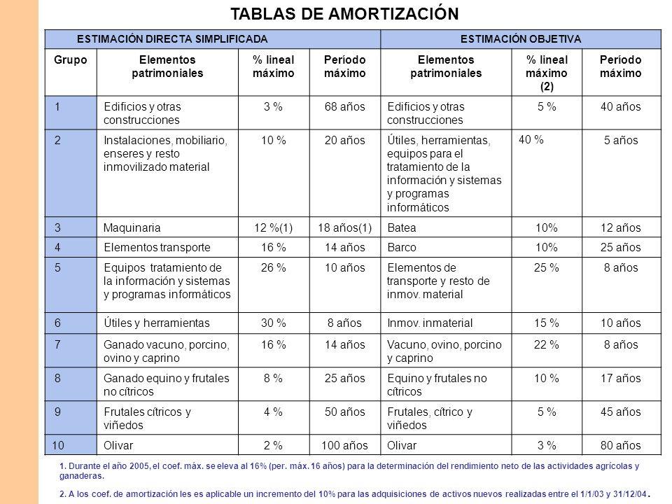 TABLAS DE AMORTIZACIÓN Elementos patrimoniales