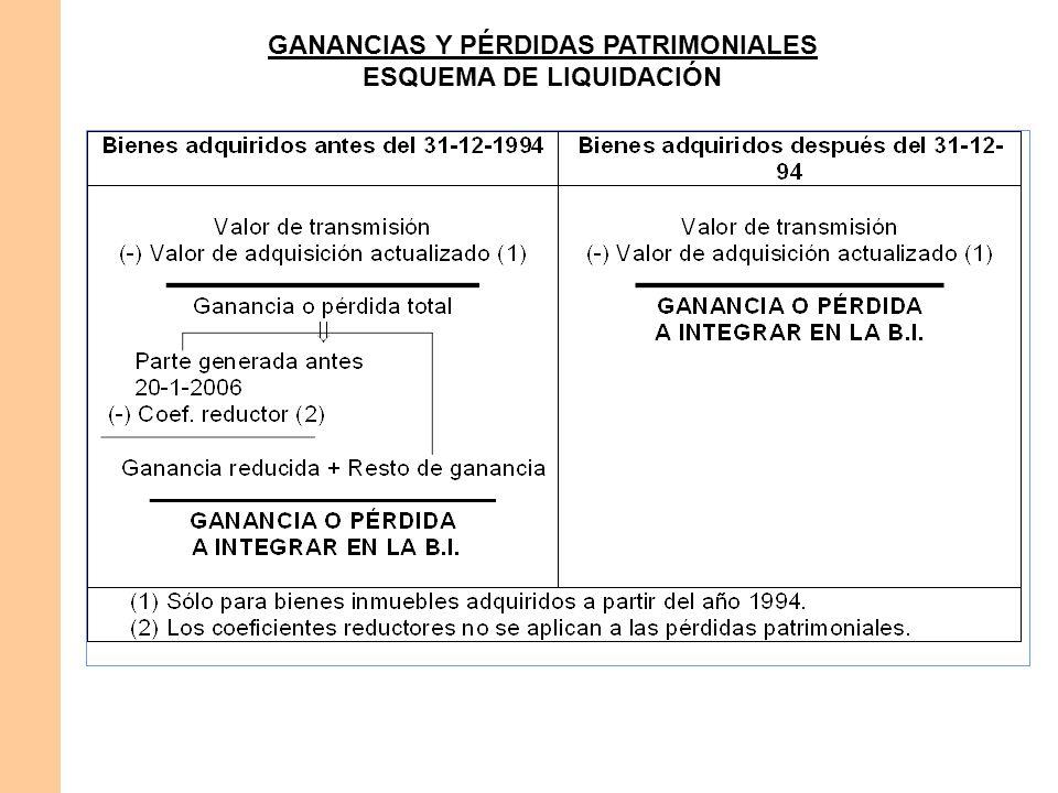 GANANCIAS Y PÉRDIDAS PATRIMONIALES ESQUEMA DE LIQUIDACIÓN
