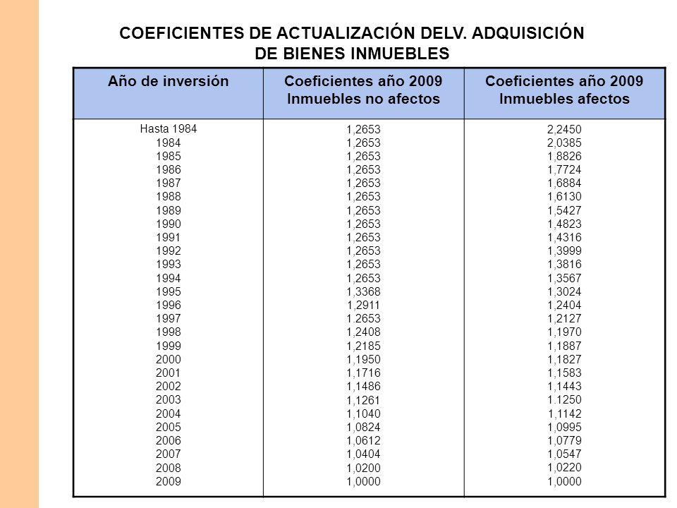 COEFICIENTES DE ACTUALIZACIÓN DELV. ADQUISICIÓN DE BIENES INMUEBLES