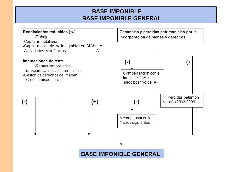 BASE IMPONIBLE GENERAL