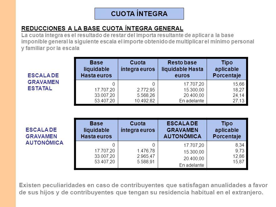 CUOTA ÍNTEGRA REDUCCIONES A LA BASE CUOTA ÍNTEGRA GENERAL