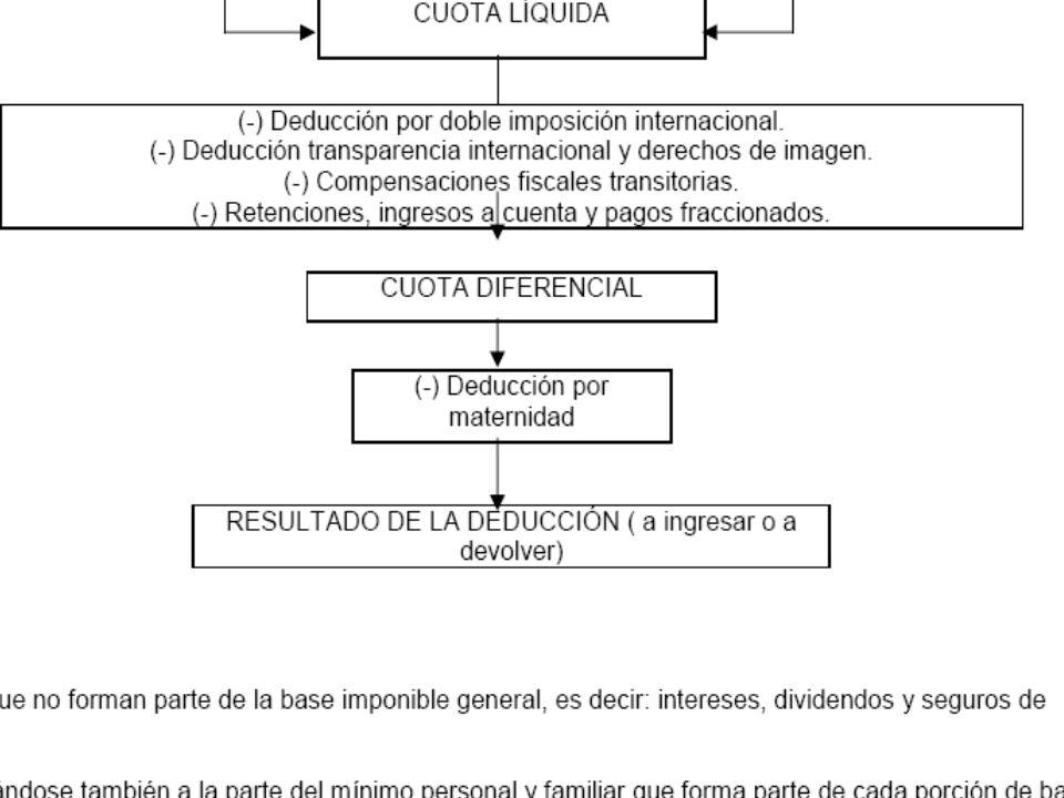 ESQUEMA DE LIQUIDACION DEL IRPF