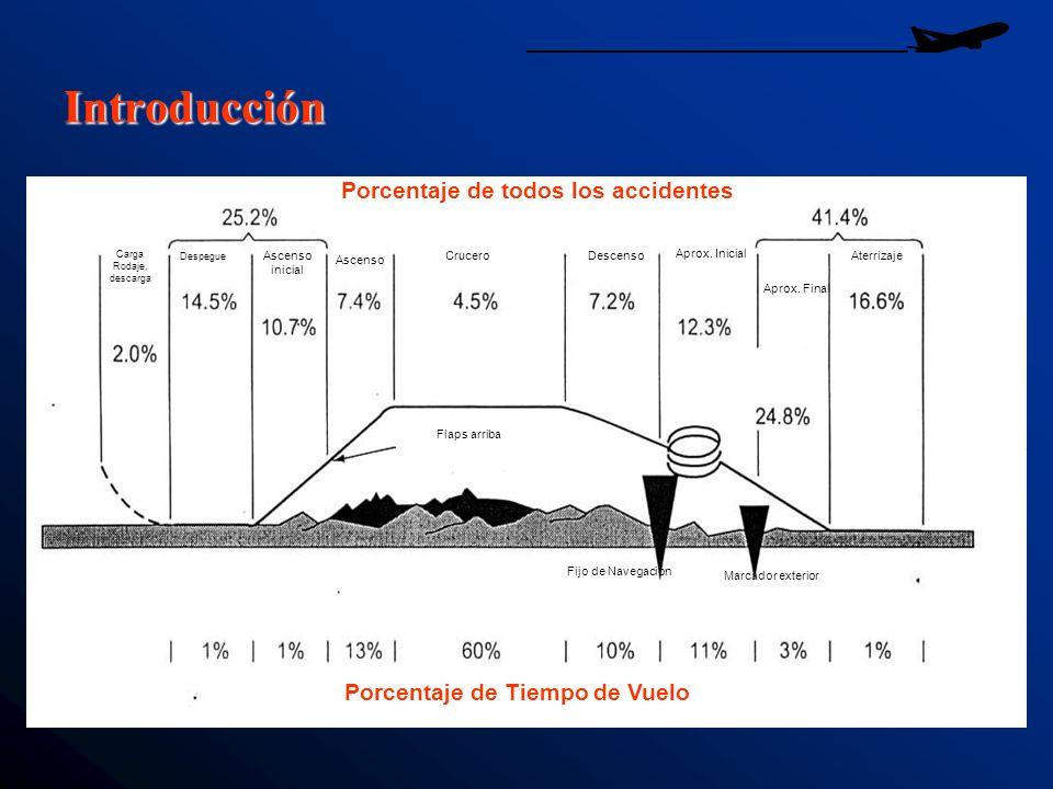 Porcentaje de todos los accidentes Porcentaje de Tiempo de Vuelo