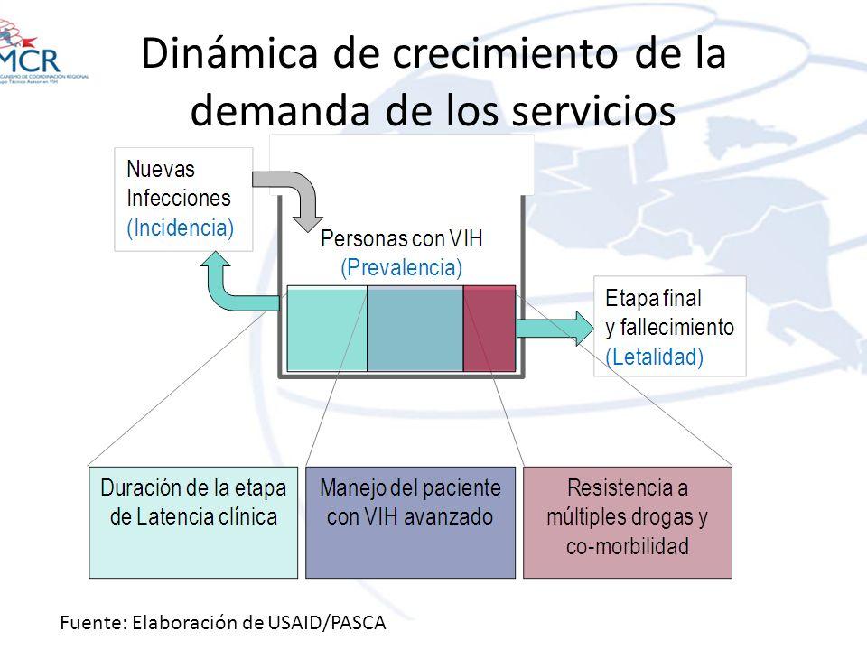 Dinámica de crecimiento de la demanda de los servicios