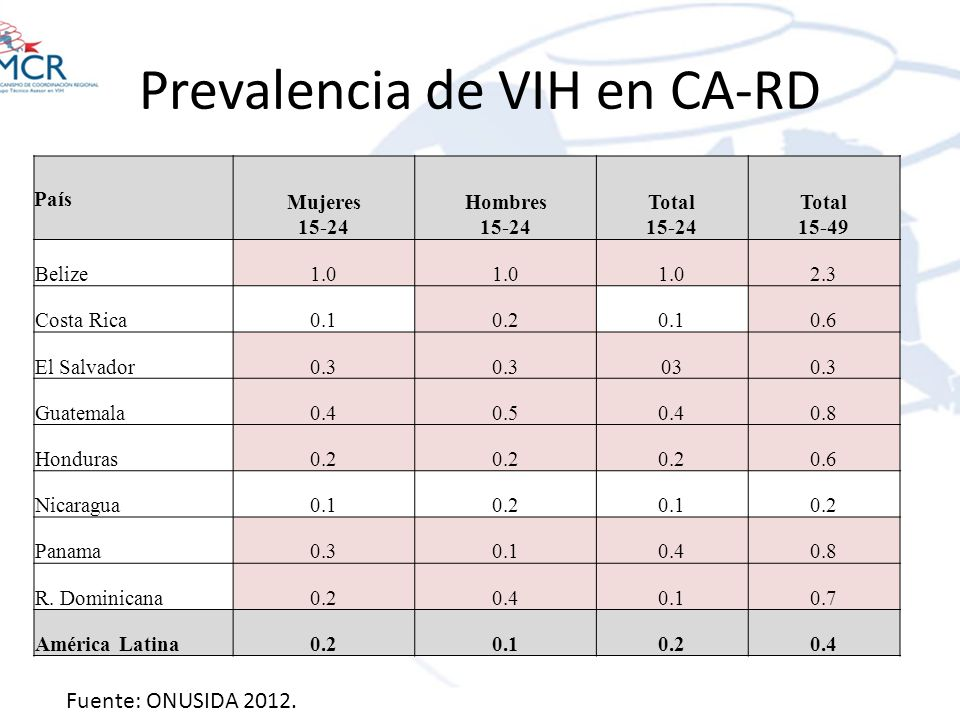 Prevalencia de VIH en CA-RD