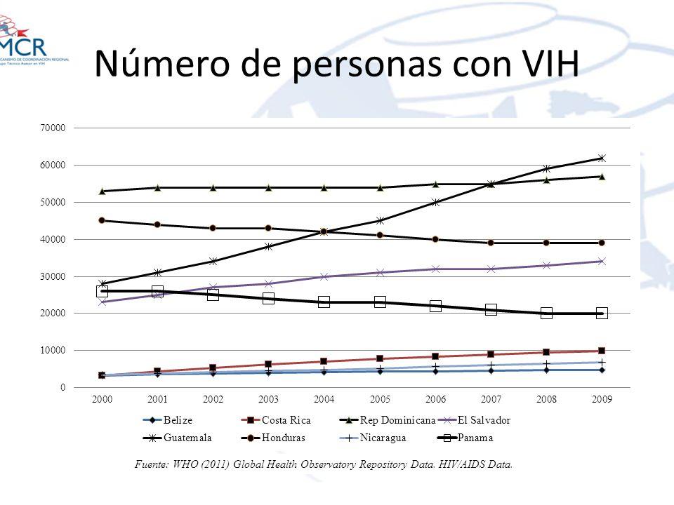 Número de personas con VIH