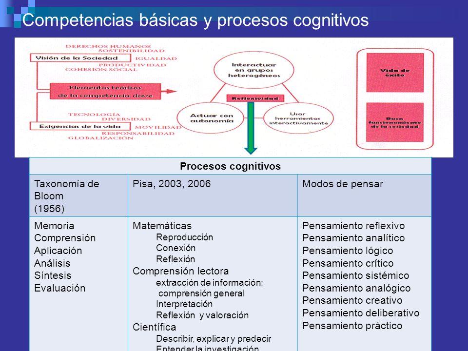 Competencias básicas y procesos cognitivos