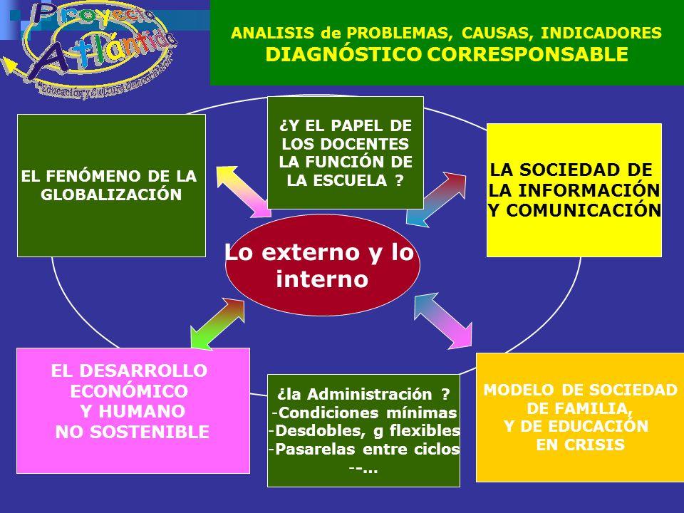 ANALISIS de PROBLEMAS, CAUSAS, INDICADORES DIAGNÓSTICO CORRESPONSABLE