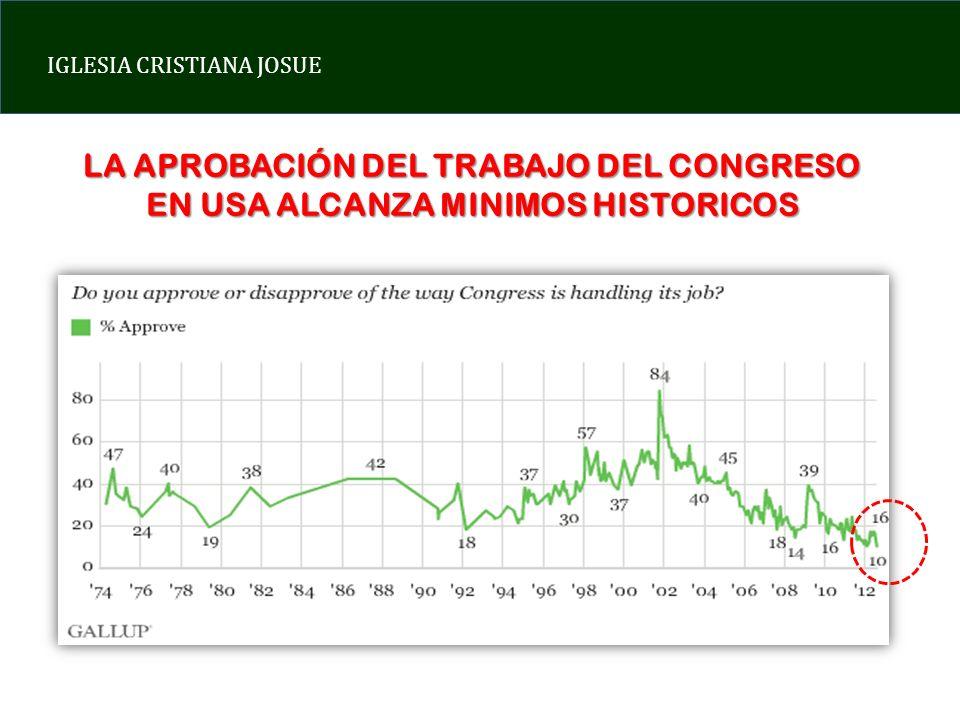 LA APROBACIÓN DEL TRABAJO DEL CONGRESO EN USA ALCANZA MINIMOS HISTORICOS