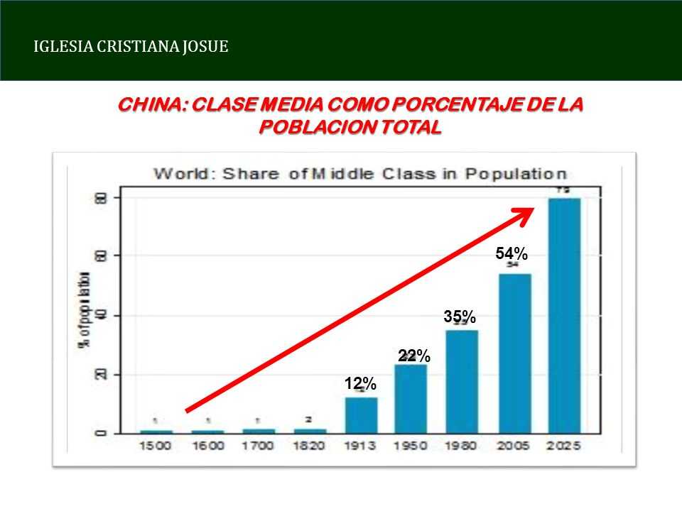 CHINA: CLASE MEDIA COMO PORCENTAJE DE LA POBLACION TOTAL