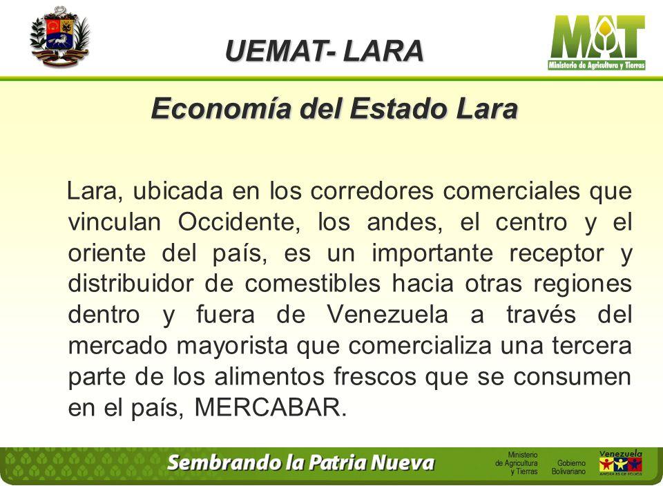 Economía del Estado Lara