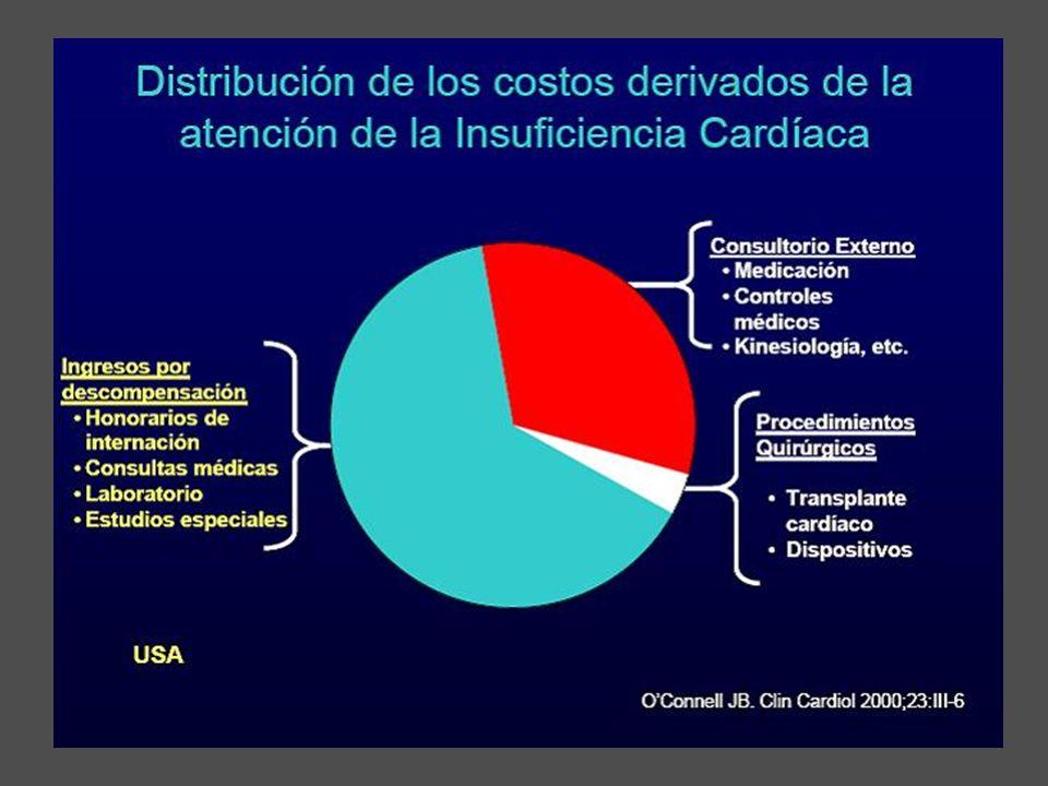 Finalmente quiero comentarles este gráfico donde se observa que los gastos de la resincronización cardíaca que se encuentran en el grupo de dispositivos es sólo una pequeñisima parte en los gastos del paciente con ICC.