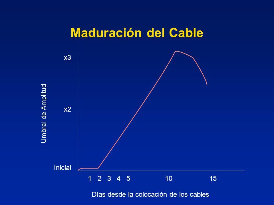 Días desde la colocación de los cables