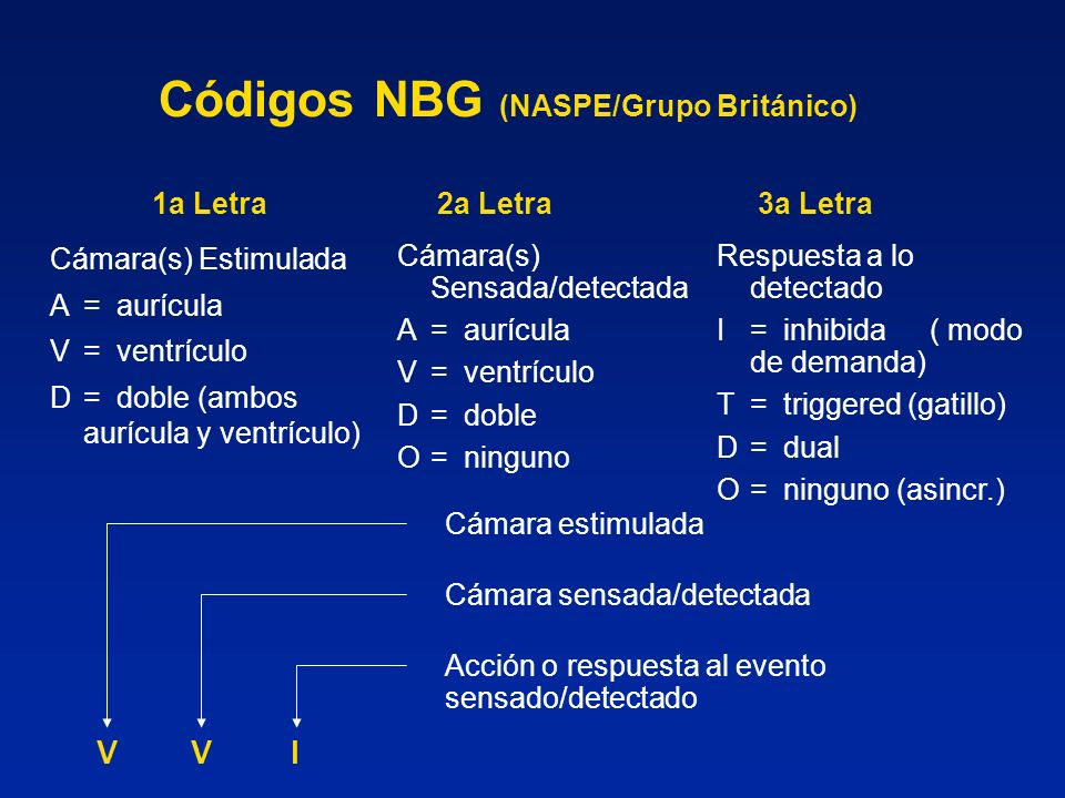 Códigos NBG (NASPE/Grupo Británico)