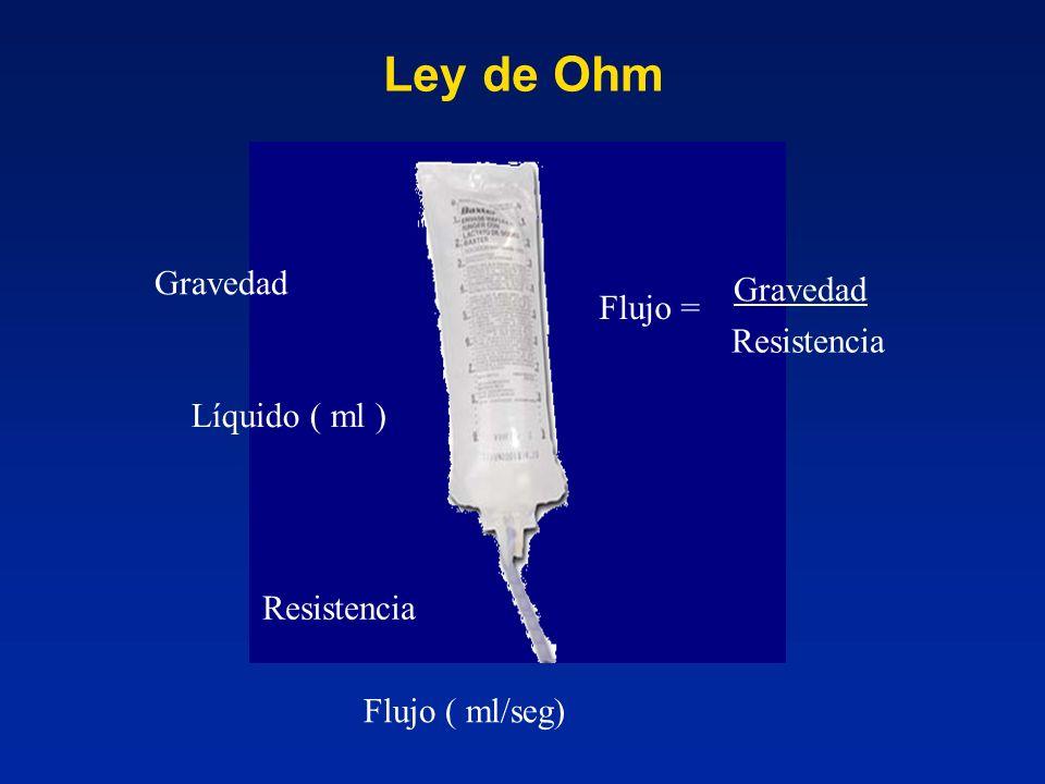 Ley de Ohm Gravedad Gravedad Flujo = Resistencia Líquido ( ml )