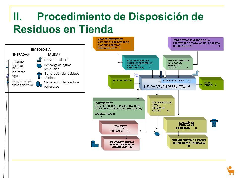 II. Procedimiento de Disposición de Residuos en Tienda