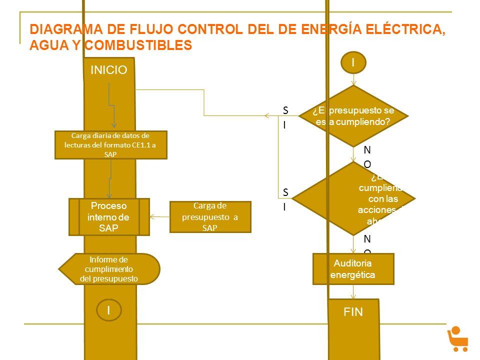 DIAGRAMA DE FLUJO CONTROL DEL DE ENERGÍA ELÉCTRICA, AGUA Y COMBUSTIBLES