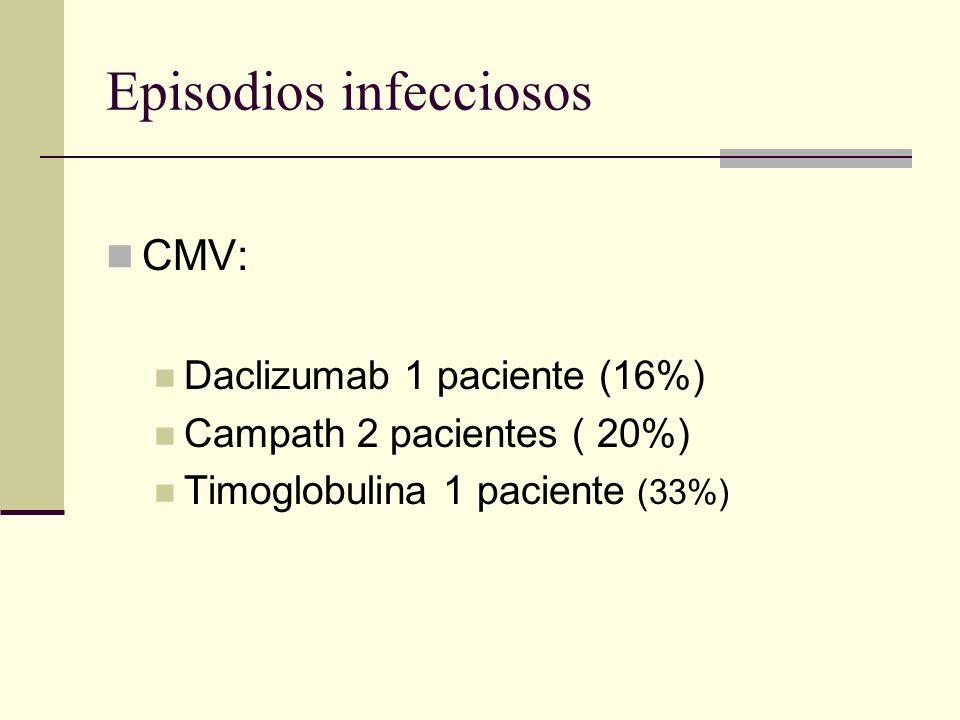 Episodios infecciosos
