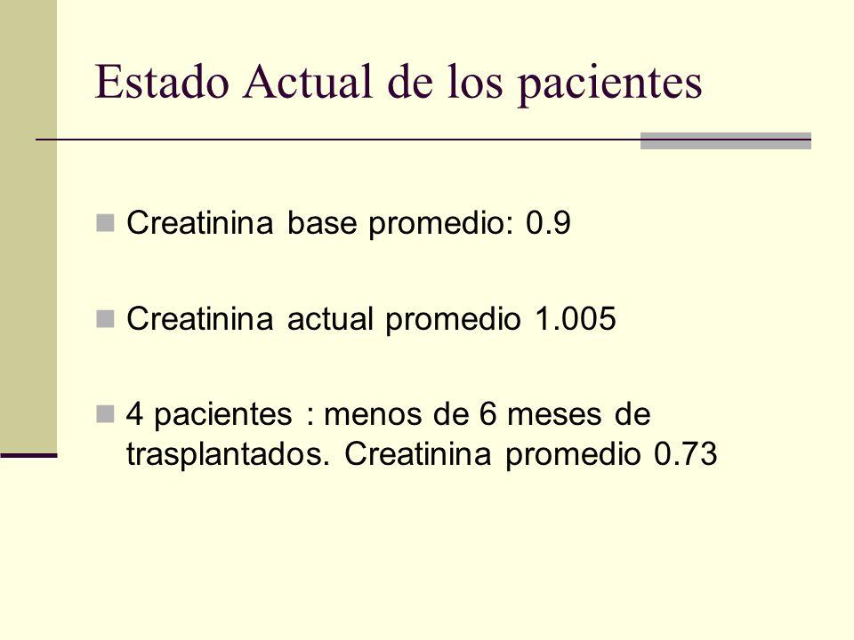 Estado Actual de los pacientes