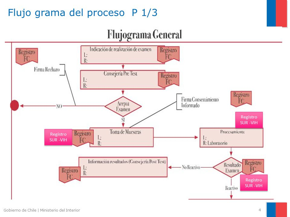 Sistema Nico De Registro Sur Vih Ppt Video Online
