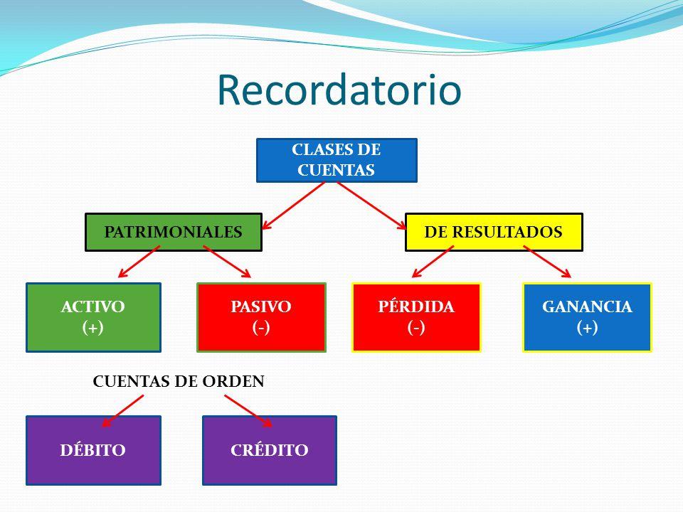 Recordatorio CLASES DE CUENTAS PATRIMONIALES DE RESULTADOS ACTIVO (+)