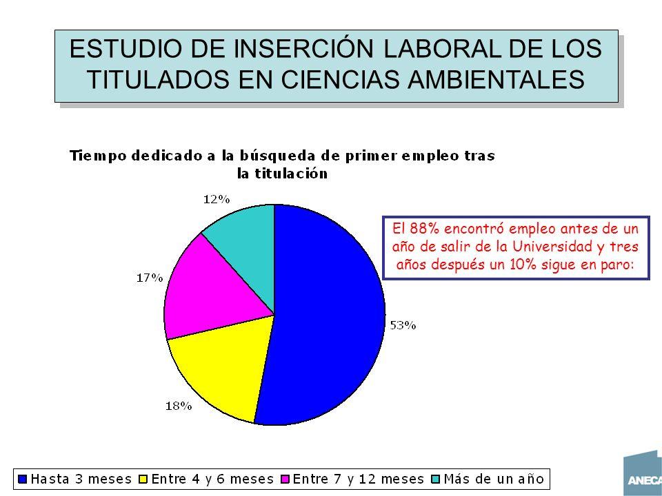 ESTUDIO DE INSERCIÓN LABORAL DE LOS TITULADOS EN CIENCIAS AMBIENTALES