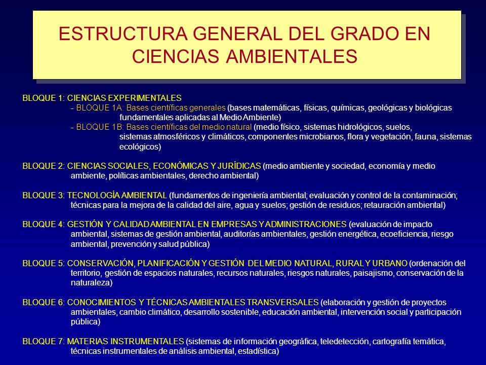 ESTRUCTURA GENERAL DEL GRADO EN CIENCIAS AMBIENTALES