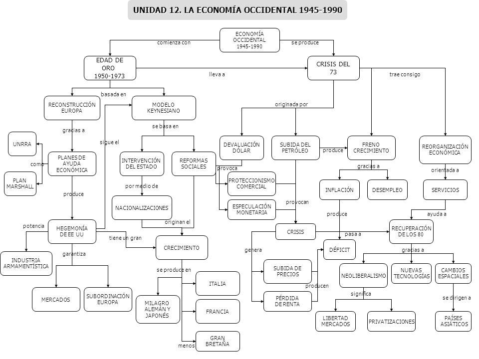 UNIDAD 12. LA ECONOMÍA OCCIDENTAL 1945-1990