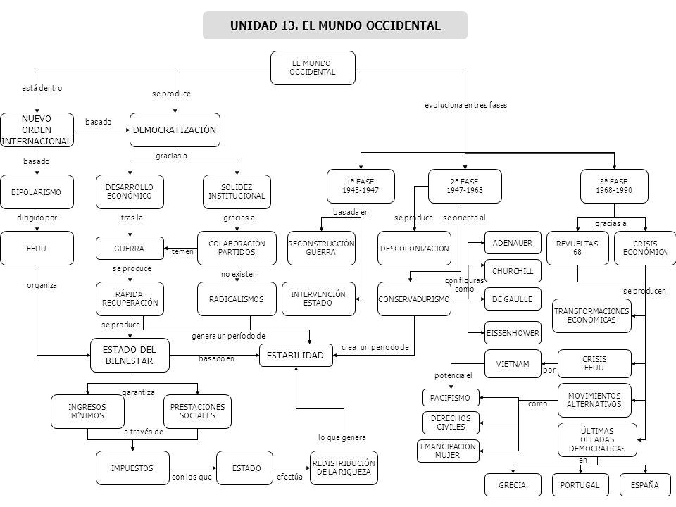 UNIDAD 13. EL MUNDO OCCIDENTAL