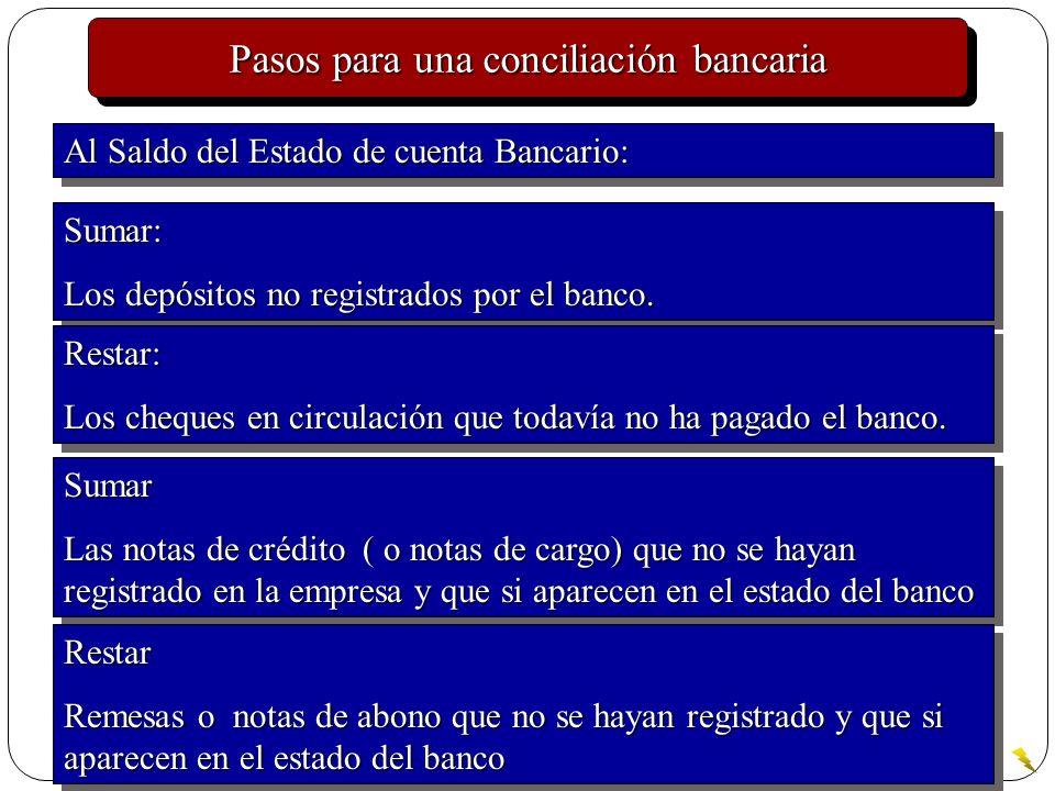 Pasos para una conciliación bancaria
