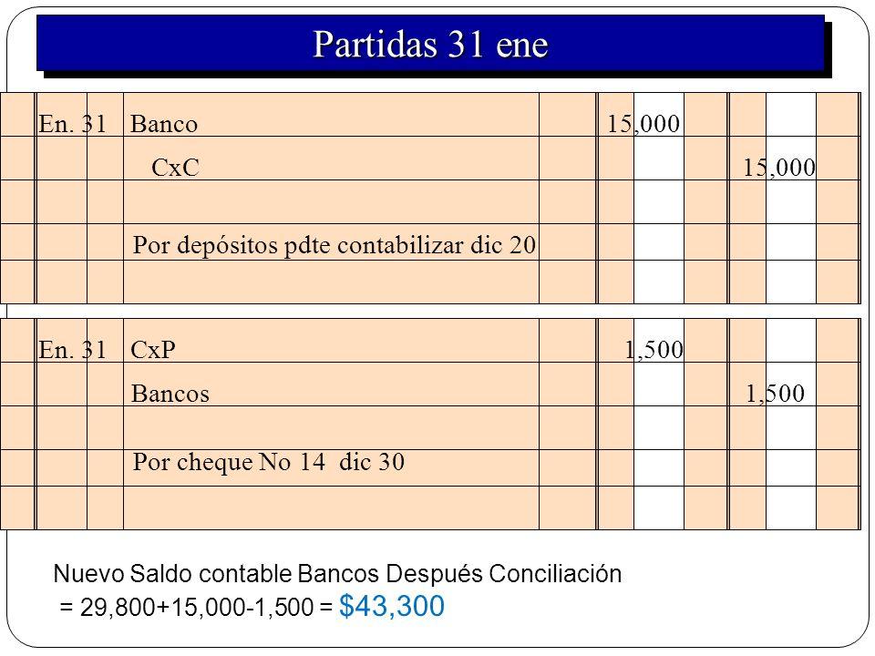 Partidas 31 ene En. 31 Banco 15,000 CxC 15,000