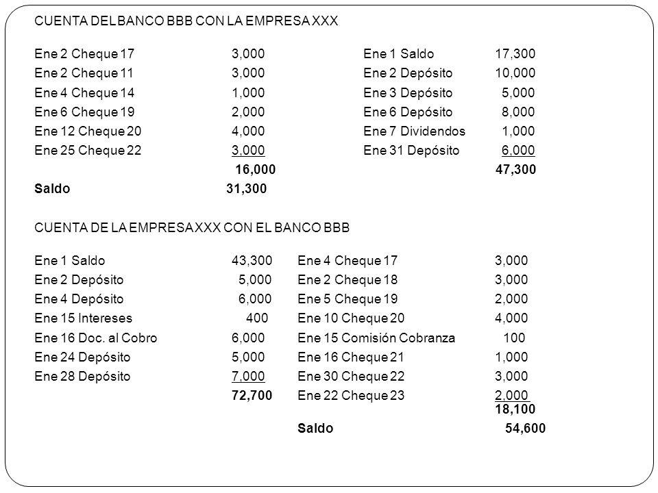 CUENTA DEL BANCO BBB CON LA EMPRESA XXX