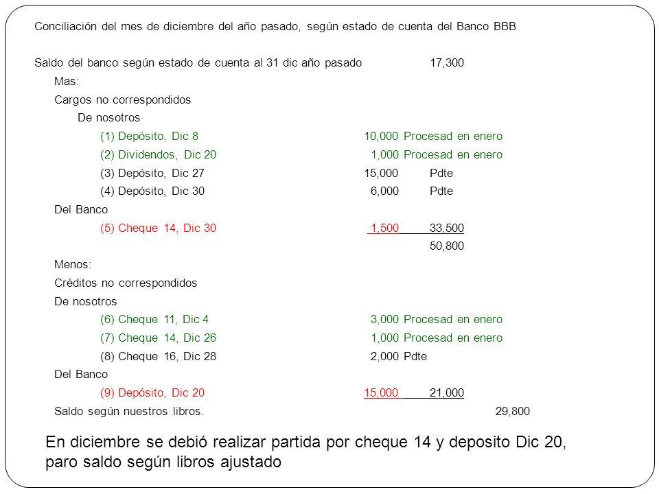 Conciliación del mes de diciembre del año pasado, según estado de cuenta del Banco BBB