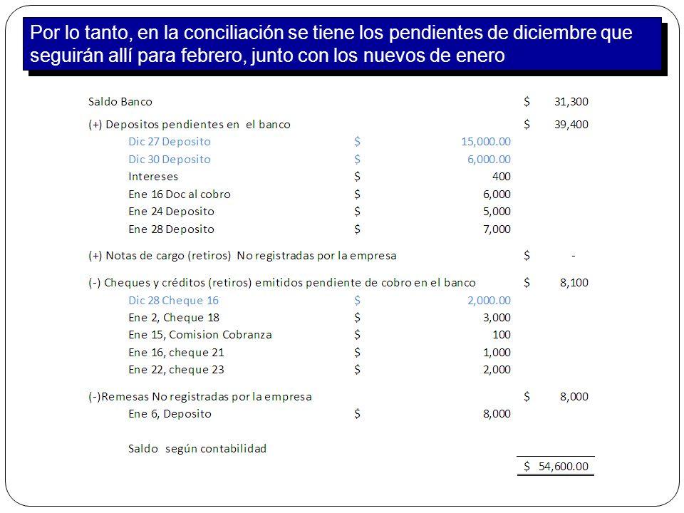 Por lo tanto, en la conciliación se tiene los pendientes de diciembre que seguirán allí para febrero, junto con los nuevos de enero