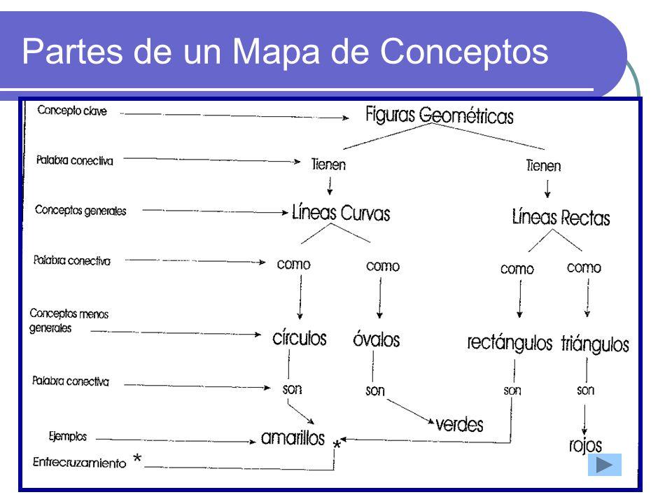 Partes de un Mapa de Conceptos