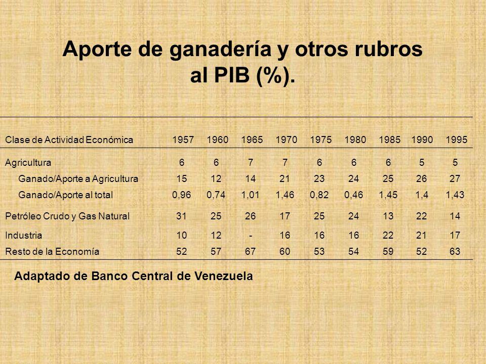 Aporte de ganadería y otros rubros al PIB (%).