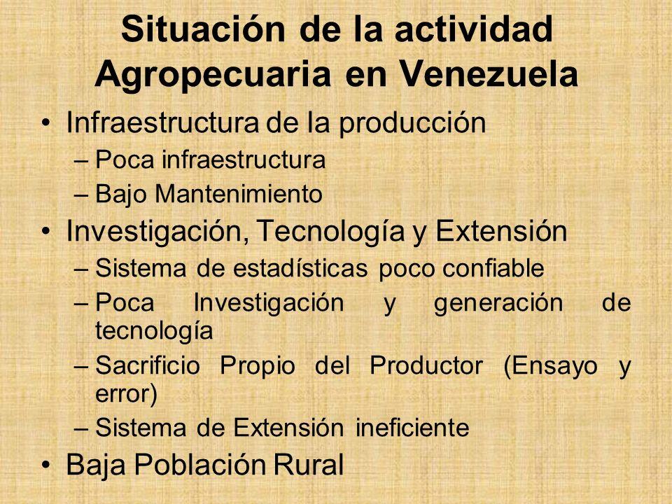 Situación de la actividad Agropecuaria en Venezuela