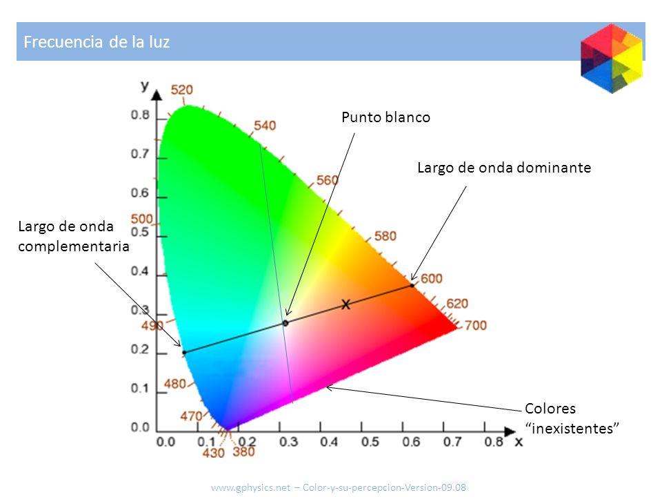 Frecuencia de la luz Punto blanco Largo de onda dominante