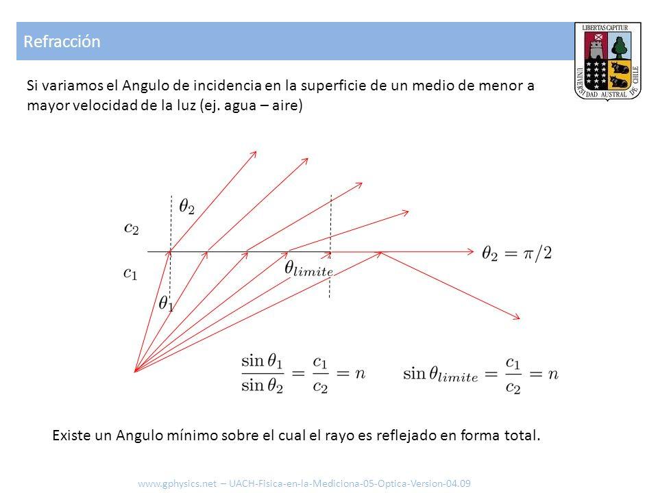 Refracción Si variamos el Angulo de incidencia en la superficie de un medio de menor a mayor velocidad de la luz (ej. agua – aire)